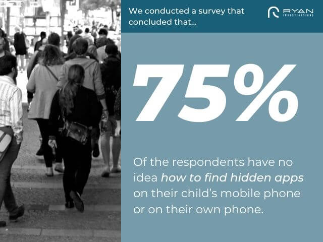 75% of the respondents have no idea how to find hidden apps on their child's mobile phone or on their own phone